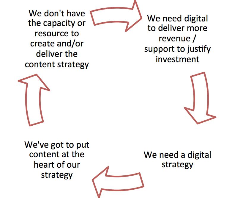 circular argument for hiring content editor